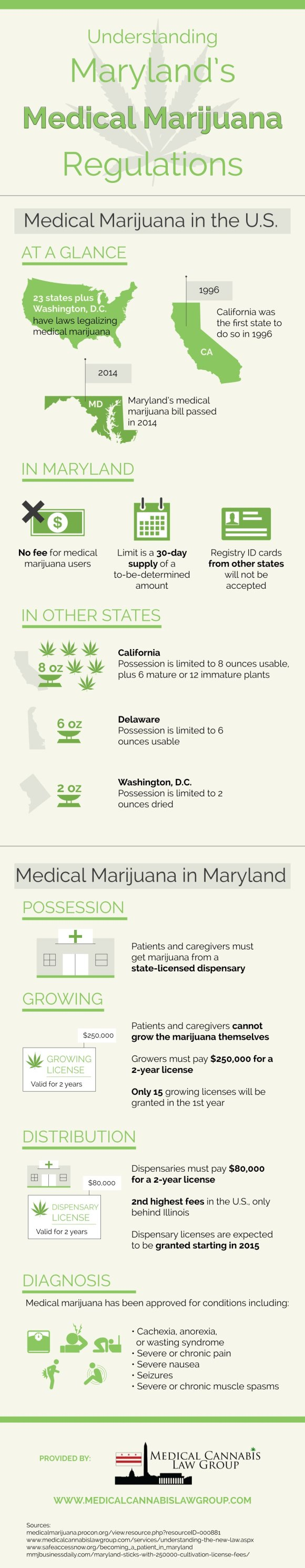 Maryland Medical Marijuana Regulations Infographic