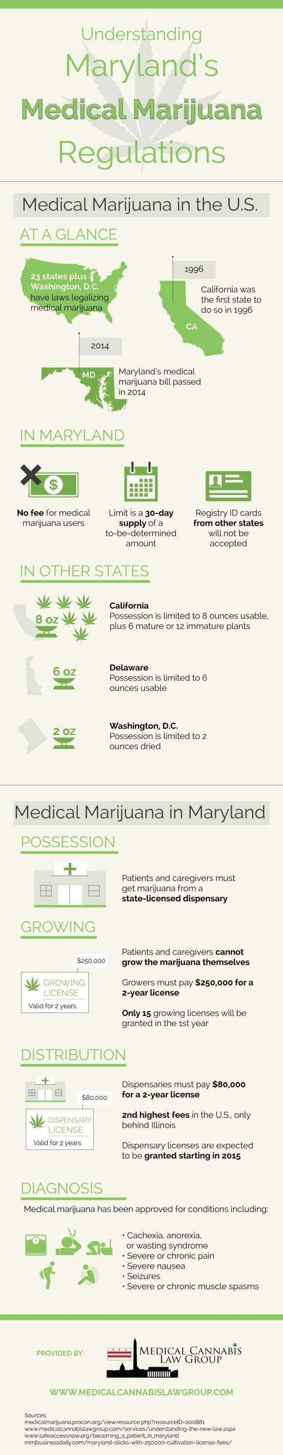Maryland Medical Marijuana Regulations Infographic